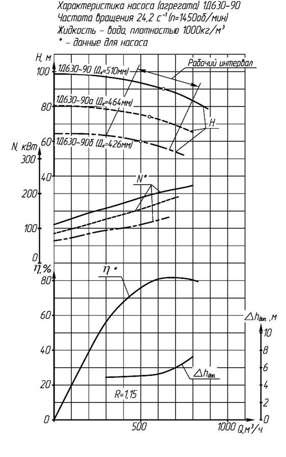 Насос Д 200-36
