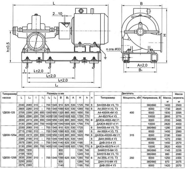 Габаритные и присоединительные размеры агрегата