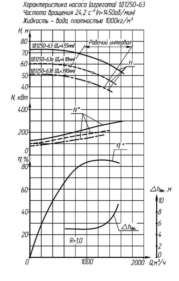 Напорные характеристики насоса 1Д 1250-63