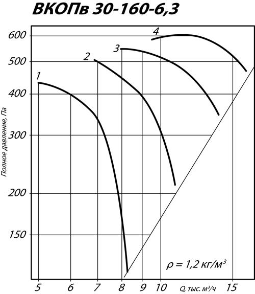 Аэродинамические характеристики вентилятора ВКОПв 30-160