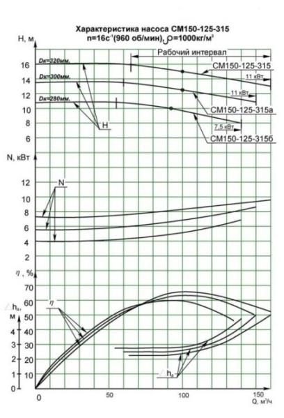 Напорные характеристики СМ 150-125-315-6