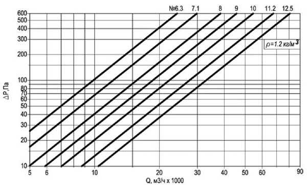 Технические характеристики вентилятора ВКОПв 30-160