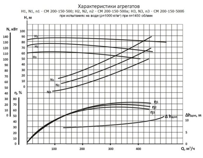 Напорные характеристики СМ 200-150-500